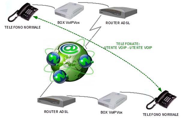 schema rete centralino voip techello